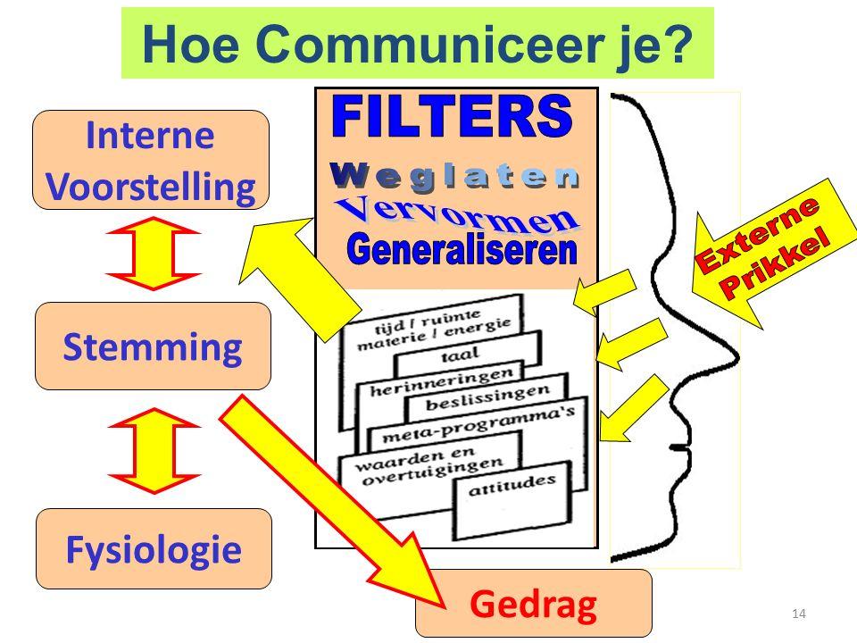14 Gedrag Interne Voorstelling Stemming Fysiologie Hoe Communiceer je?