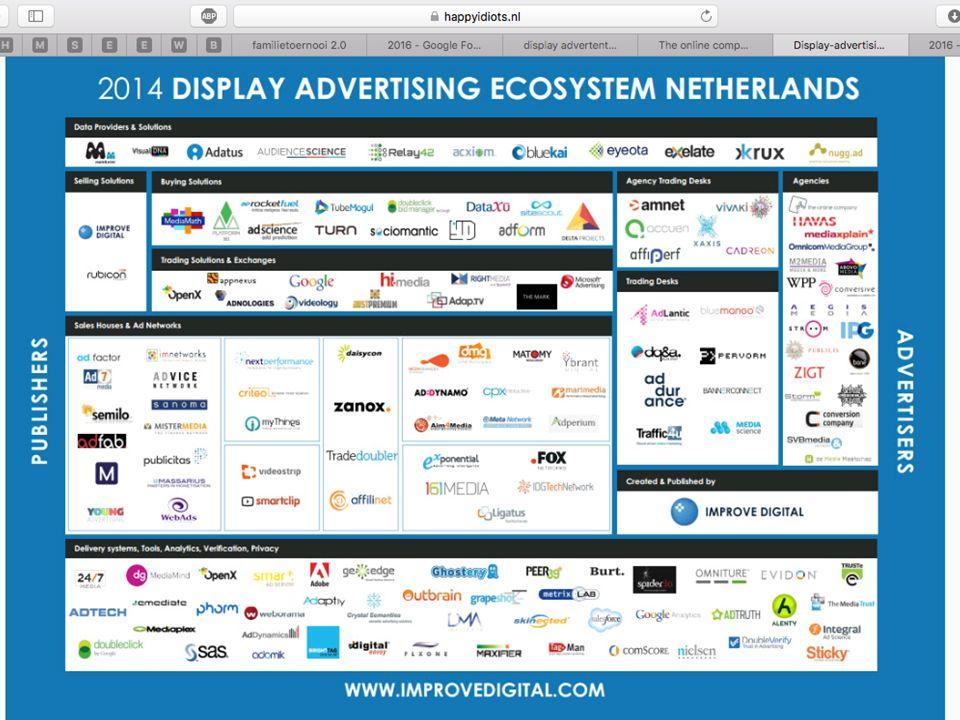 Afrekenmodellen display advertising CPM| attention CPC| interest CPL| desire CPA| action Hybride: een combinatie van een twee of meer betalingsmogelijkheden