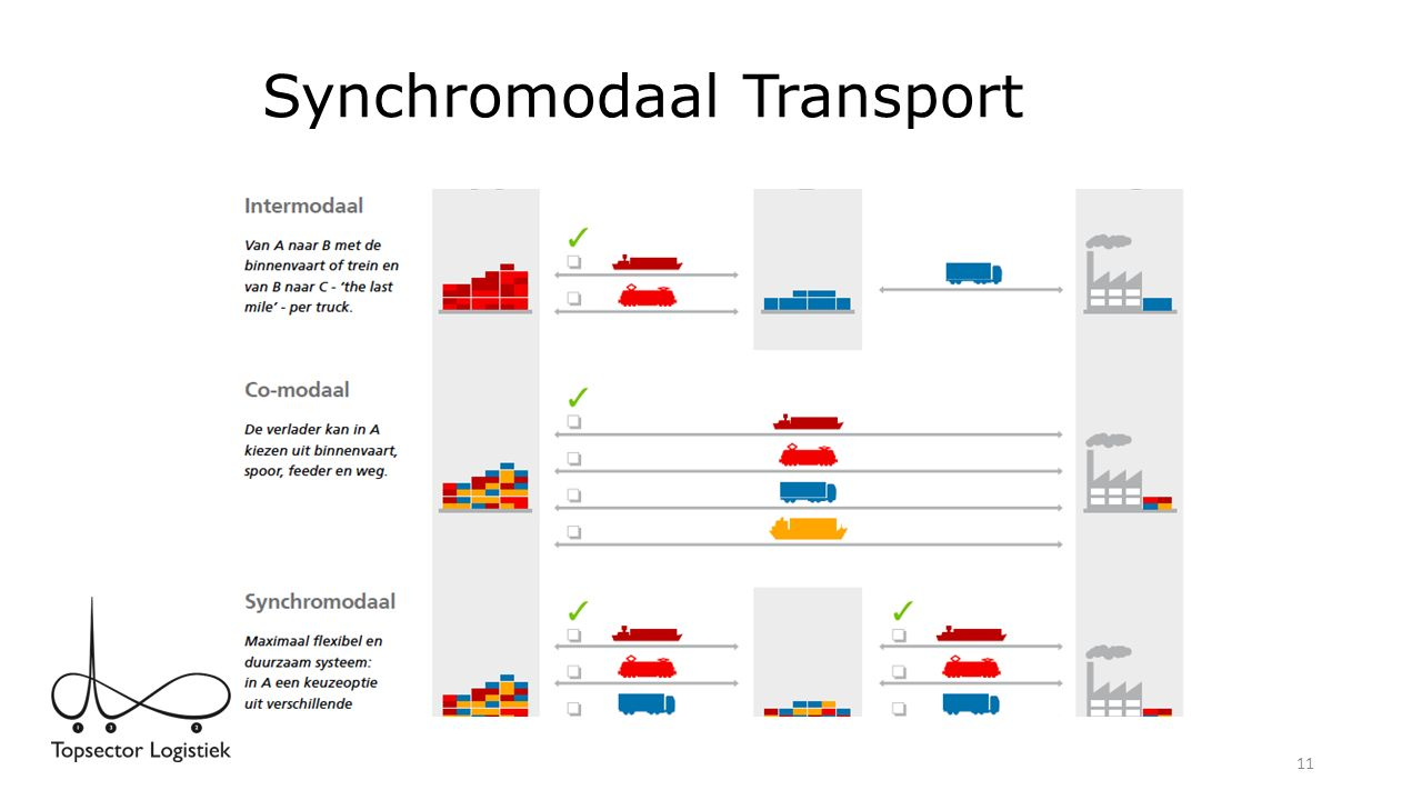 Synchromodaal Transport 11