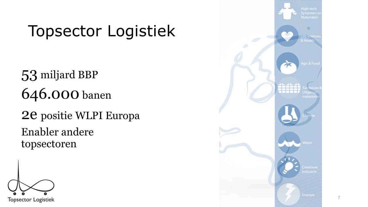 Ambities In 2020 heeft Nederland een internationale toppositie 1.in de afwikkeling van goederenstromen 2.als ketenregisseur van (inter)nationale logistieke activiteiten en 3.als land met een aantrekkelijk innovatie- en vestigingsklimaat voor verladend en logistiek bedrijfsleven.
