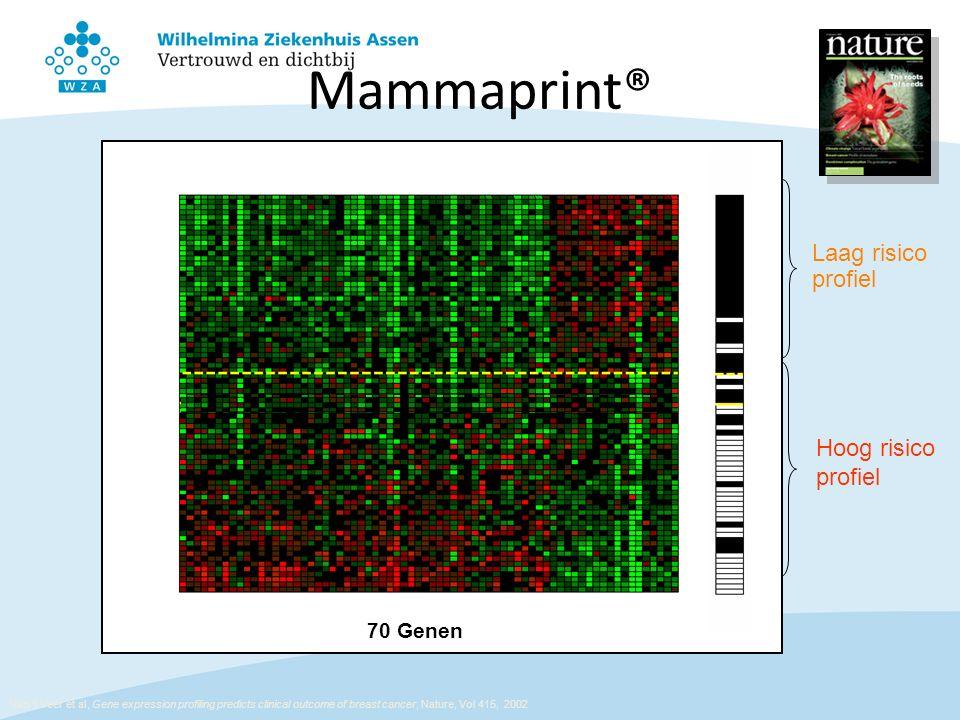 Laag risico profiel Hoog risico profiel Van 't Veer et al, Gene expression profiling predicts clinical outcome of breast cancer, Nature, Vol 415, 2002 70 Genen Mammaprint®