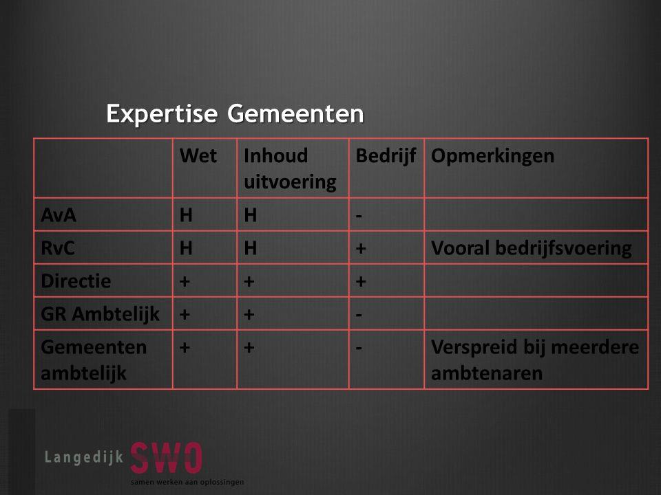Expertise Gemeenten WetInhoud uitvoering BedrijfOpmerkingen AvAHH- RvCHH+Vooral bedrijfsvoering Directie+++ GR Ambtelijk++- Gemeenten ambtelijk ++-Verspreid bij meerdere ambtenaren