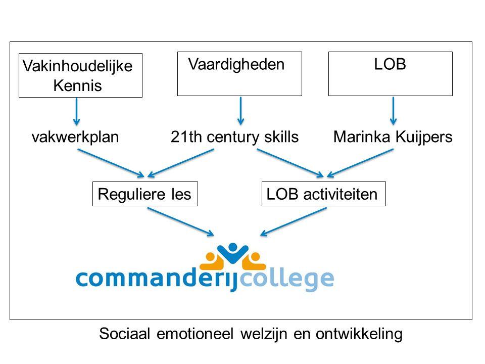 Reguliere lesLOB activiteiten Vakinhoudelijke Kennis VaardighedenLOB vakwerkplan21th century skillsMarinka Kuijpers Sociaal emotioneel welzijn en ontwikkeling