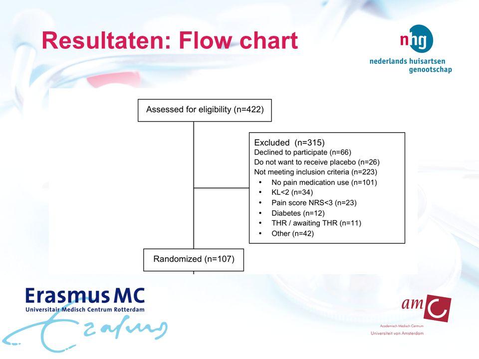 Resultaten: Flow chart