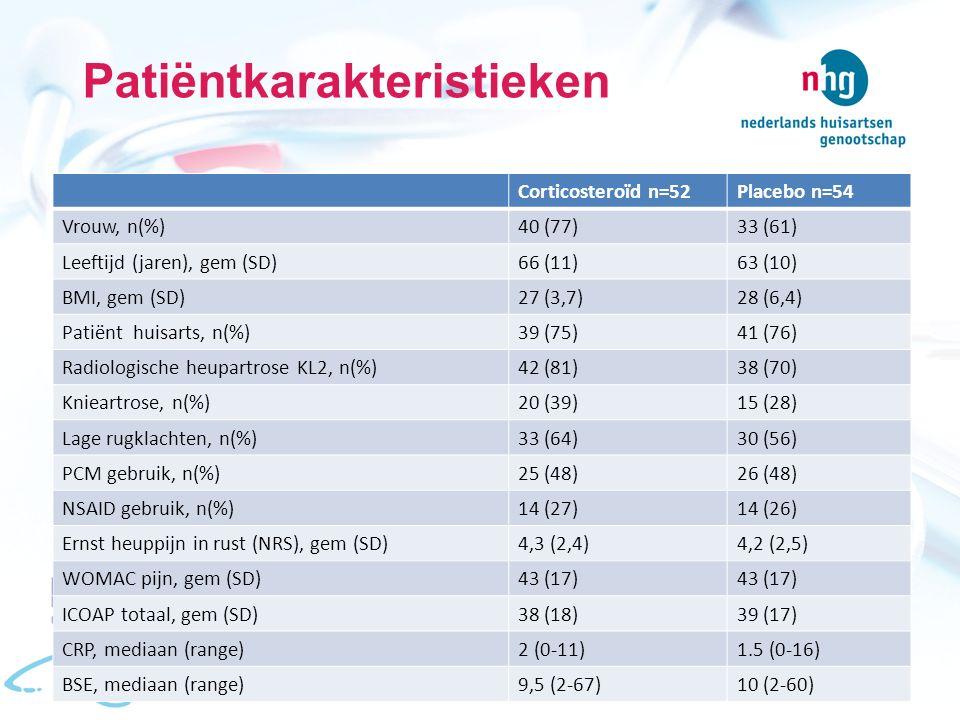 Patiëntkarakteristieken Corticosteroïd n=52Placebo n=54 Vrouw, n(%)40 (77)33 (61) Leeftijd (jaren), gem (SD)66 (11)63 (10) BMI, gem (SD)27 (3,7)28 (6,4) Patiënt huisarts, n(%)39 (75)41 (76) Radiologische heupartrose KL2, n(%)42 (81)38 (70) Knieartrose, n(%)20 (39)15 (28) Lage rugklachten, n(%)33 (64)30 (56) PCM gebruik, n(%)25 (48)26 (48) NSAID gebruik, n(%)14 (27)14 (26) Ernst heuppijn in rust (NRS), gem (SD)4,3 (2,4)4,2 (2,5) WOMAC pijn, gem (SD)43 (17) ICOAP totaal, gem (SD)38 (18)39 (17) CRP, mediaan (range)2 (0-11)1.5 (0-16) BSE, mediaan (range)9,5 (2-67)10 (2-60)