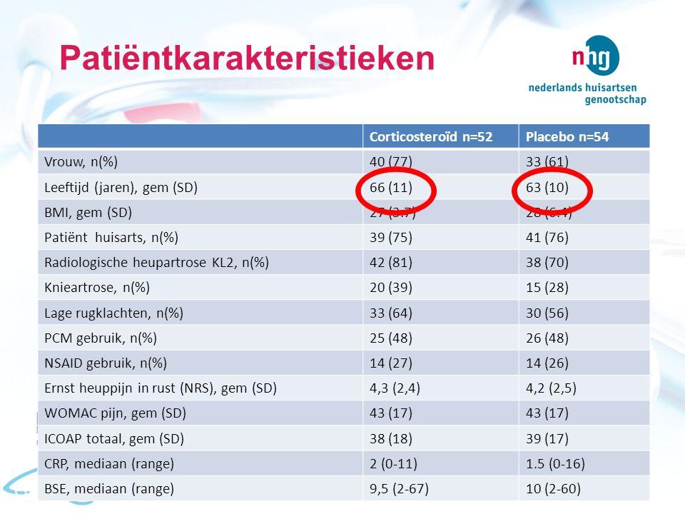 Patiëntkarakteristieken Corticosteroïd n=52Placebo n=54 Vrouw, n(%)40 (77)33 (61) Leeftijd (jaren), gem (SD)66 (11)63 (10) BMI, gem (SD)27 (3.7)28 (6.4) Patiënt huisarts, n(%)39 (75)41 (76) Radiologische heupartrose KL2, n(%)42 (81)38 (70) Knieartrose, n(%)20 (39)15 (28) Lage rugklachten, n(%)33 (64)30 (56) PCM gebruik, n(%)25 (48)26 (48) NSAID gebruik, n(%)14 (27)14 (26) Ernst heuppijn in rust (NRS), gem (SD)4,3 (2,4)4,2 (2,5) WOMAC pijn, gem (SD)43 (17) ICOAP totaal, gem (SD)38 (18)39 (17) CRP, mediaan (range)2 (0-11)1.5 (0-16) BSE, mediaan (range)9,5 (2-67)10 (2-60)