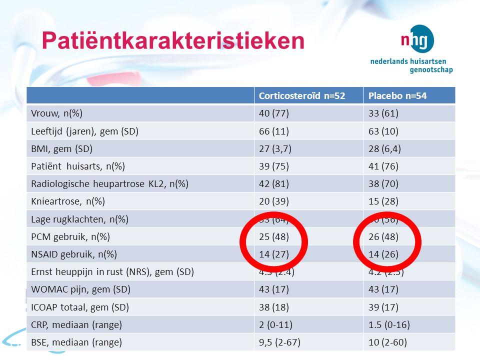 Patiëntkarakteristieken Corticosteroïd n=52Placebo n=54 Vrouw, n(%)40 (77)33 (61) Leeftijd (jaren), gem (SD)66 (11)63 (10) BMI, gem (SD)27 (3,7)28 (6,4) Patiënt huisarts, n(%)39 (75)41 (76) Radiologische heupartrose KL2, n(%)42 (81)38 (70) Knieartrose, n(%)20 (39)15 (28) Lage rugklachten, n(%)33 (64)30 (56) PCM gebruik, n(%)25 (48)26 (48) NSAID gebruik, n(%)14 (27)14 (26) Ernst heuppijn in rust (NRS), gem (SD)4.3 (2.4)4.2 (2.5) WOMAC pijn, gem (SD)43 (17) ICOAP totaal, gem (SD)38 (18)39 (17) CRP, mediaan (range)2 (0-11)1.5 (0-16) BSE, mediaan (range)9,5 (2-67)10 (2-60)