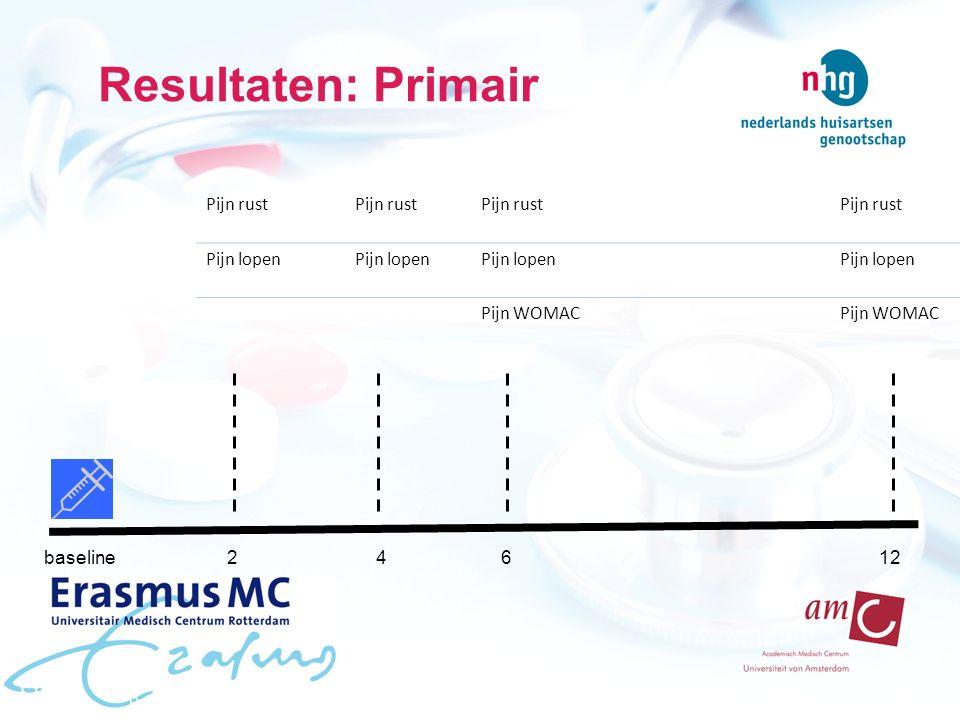 Resultaten: Primair baseline24612 Pijn rust Pijn lopen Pijn WOMAC