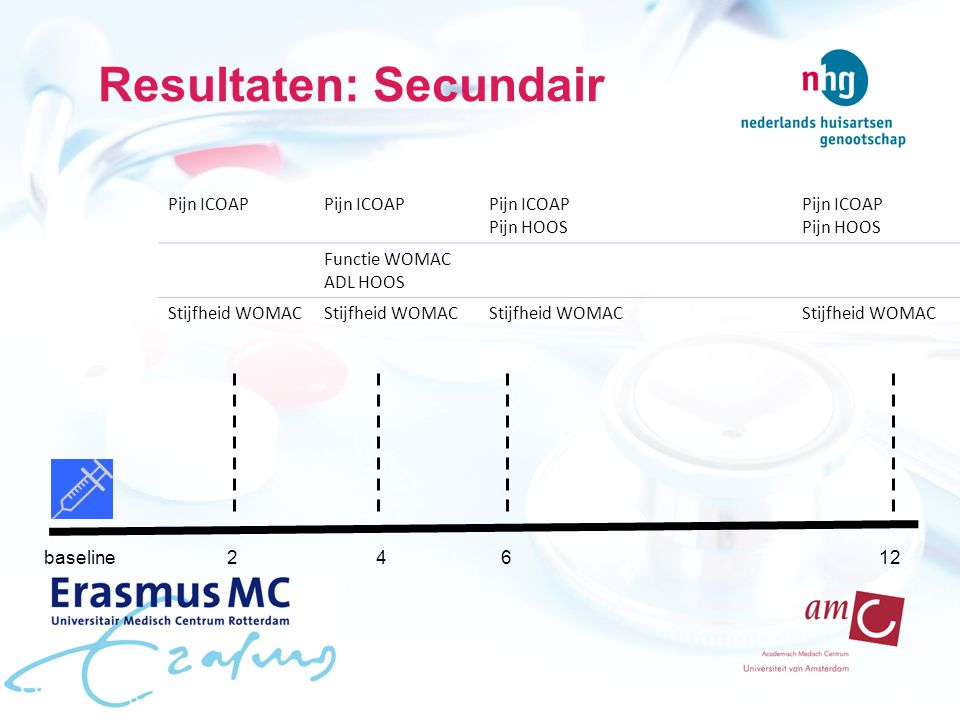 Resultaten: Secundair baseline24612 Pijn ICOAP Pijn HOOS Pijn ICOAP Pijn HOOS Functie WOMAC ADL HOOS Stijfheid WOMAC