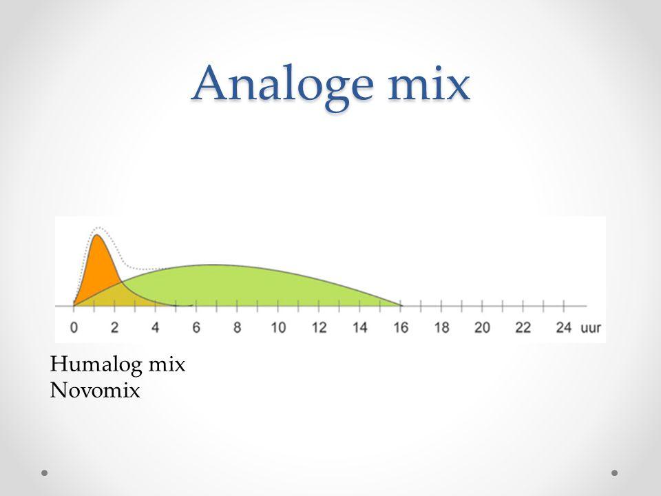 Analoge mix Humalog mix Novomix