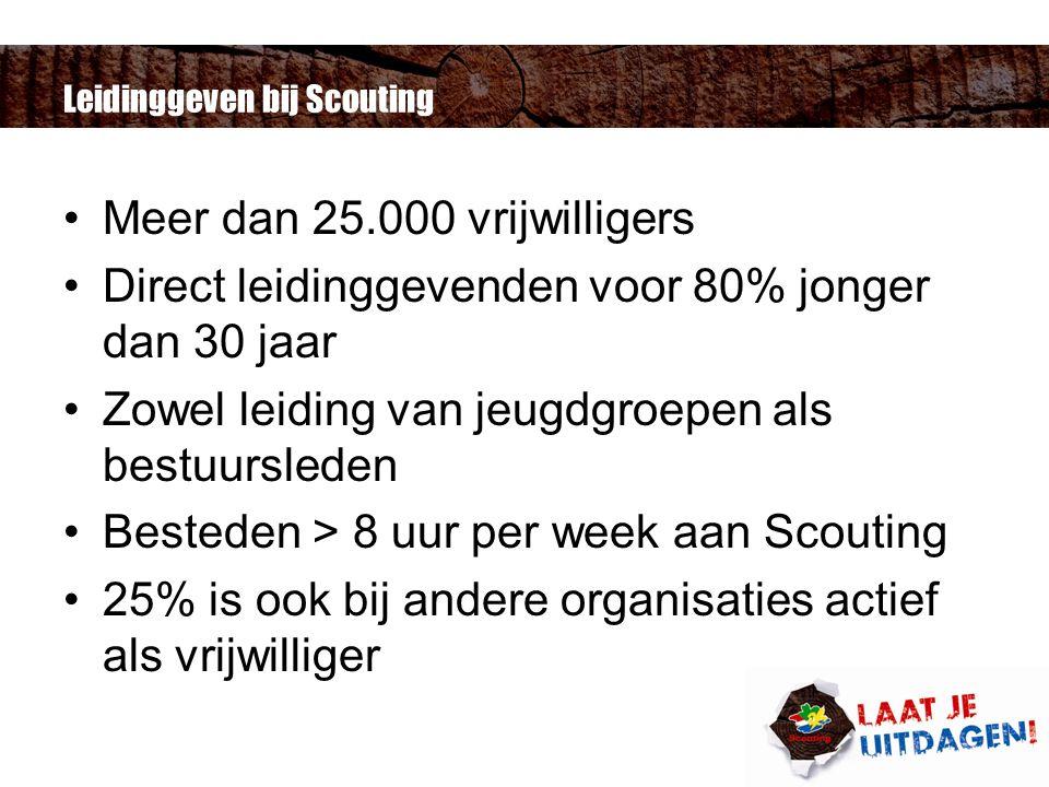 Leidinggeven bij Scouting Meer dan 25.000 vrijwilligers Direct leidinggevenden voor 80% jonger dan 30 jaar Zowel leiding van jeugdgroepen als bestuursleden Besteden > 8 uur per week aan Scouting 25% is ook bij andere organisaties actief als vrijwilliger