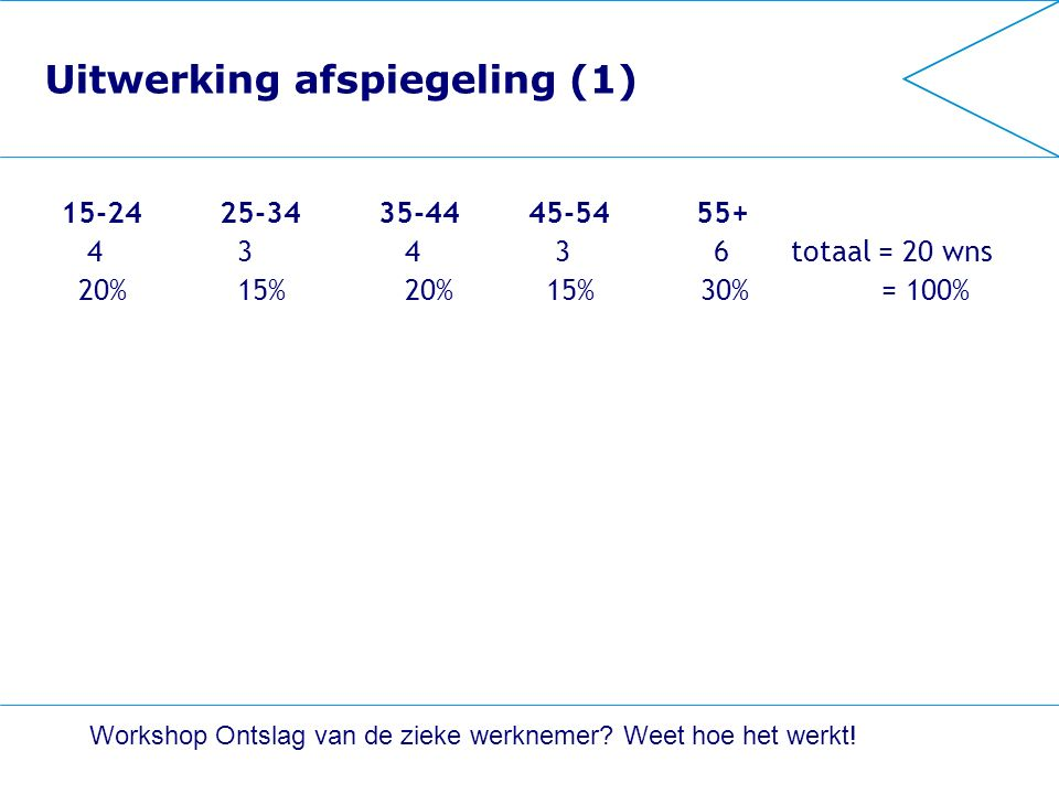 Uitwerking afspiegeling (1) 15-24 25-34 35-44 45-5455+ 4 3 4 3 6 totaal = 20 wns 20% 15% 20% 15% 30% = 100% Workshop Ontslag van de zieke werknemer.