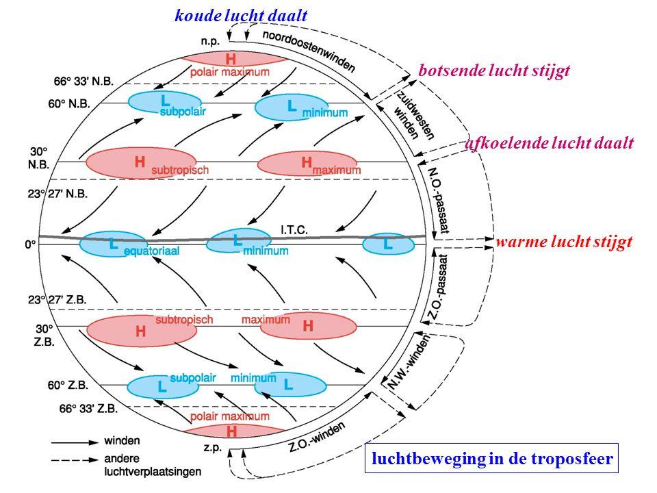 warme lucht stijgt koude lucht daalt afkoelende lucht daalt botsende lucht stijgt luchtbeweging in de troposfeer