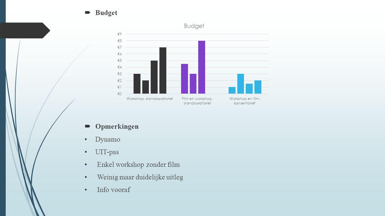  Budget  Opmerkingen Dynamo UIT-pas Enkel workshop zonder film Weinig maar duidelijke uitleg Info vooraf