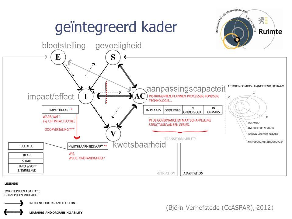 geïntegreerd kader Text1 Text2 (Björn Verhofstede (CcASPAR), 2012) blootstellinggevoeligheid impact/effect aanpassingscapacteit kwetsbaarheid