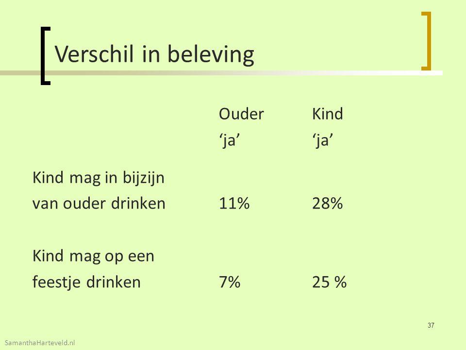 OuderKind'ja' Kind mag in bijzijn van ouder drinken11%28% Kind mag op een feestje drinken 7%25 % Verschil in beleving 37 SamanthaHarteveld.nl