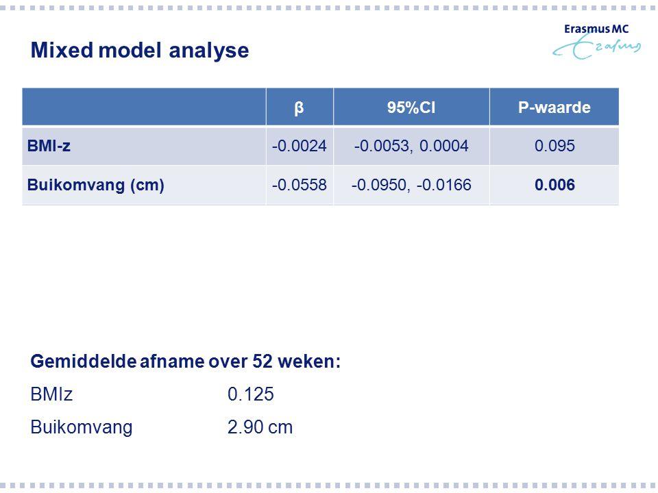Mixed model analyse β95%CIP-waarde BMI-z-0.0024-0.0053, 0.00040.095 Buikomvang (cm)-0.0558-0.0950, -0.01660.006 Totale kwaliteit van leven0.0370-0.105