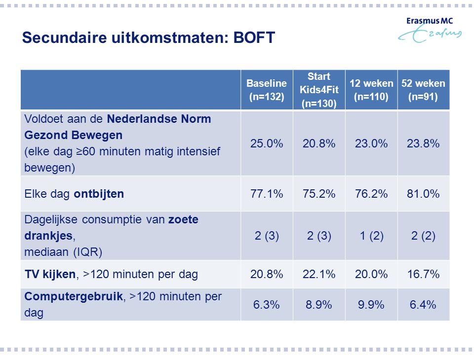 Secundaire uitkomstmaten: BOFT Baseline (n=132) Start Kids4Fit (n=130) 12 weken (n=110) 52 weken (n=91) Voldoet aan de Nederlandse Norm Gezond Bewegen
