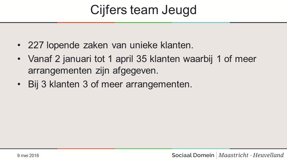 Cijfers team Jeugd 227 lopende zaken van unieke klanten.