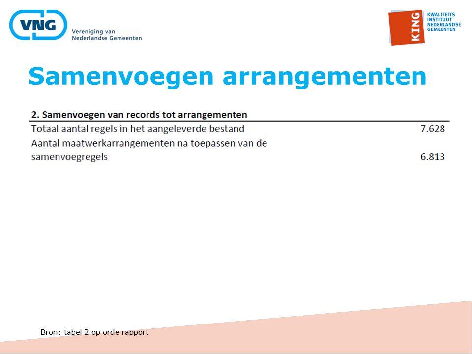 Samenvoegen arrangementen Bron: tabel 2 op orde rapport