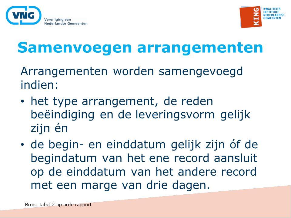 Samenvoegen arrangementen Arrangementen worden samengevoegd indien: het type arrangement, de reden beëindiging en de leveringsvorm gelijk zijn én de b