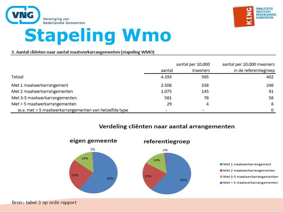 Stapeling Wmo Bron: tabel 3 op orde rapport