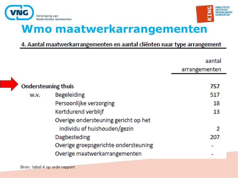 Wmo maatwerkarrangementen Bron: tabel 4 op orde rapport