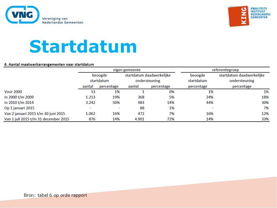 Startdatum Bron: tabel 6 op orde rapport