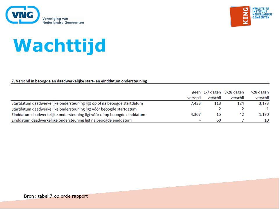 Wachttijd Bron: tabel 7 op orde rapport