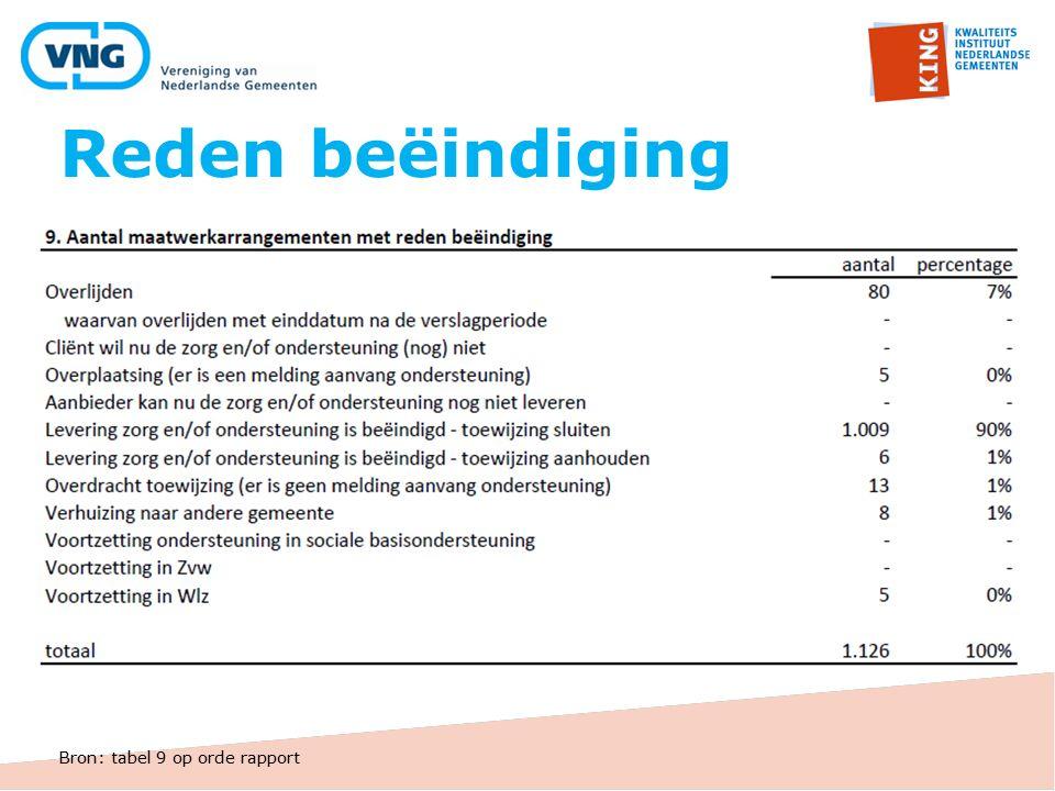 Reden beëindiging Bron: tabel 9 op orde rapport