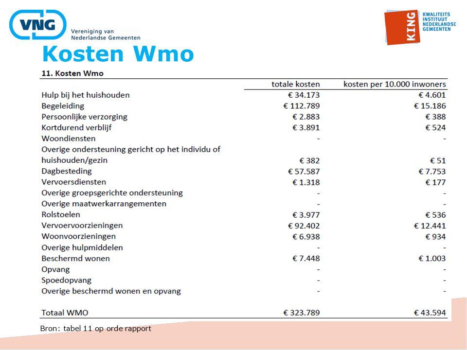 Kosten Wmo Bron: tabel 11 op orde rapport