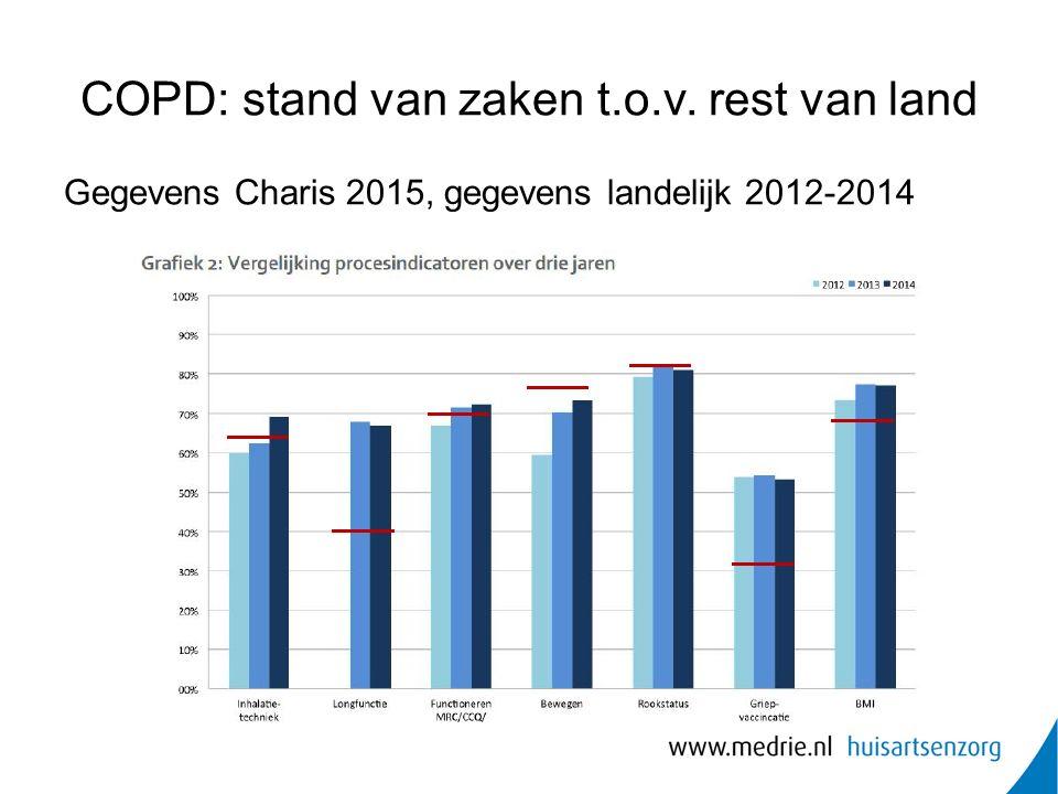 COPD: stand van zaken t.o.v. rest van land Gegevens Charis 2015, gegevens landelijk 2012-2014