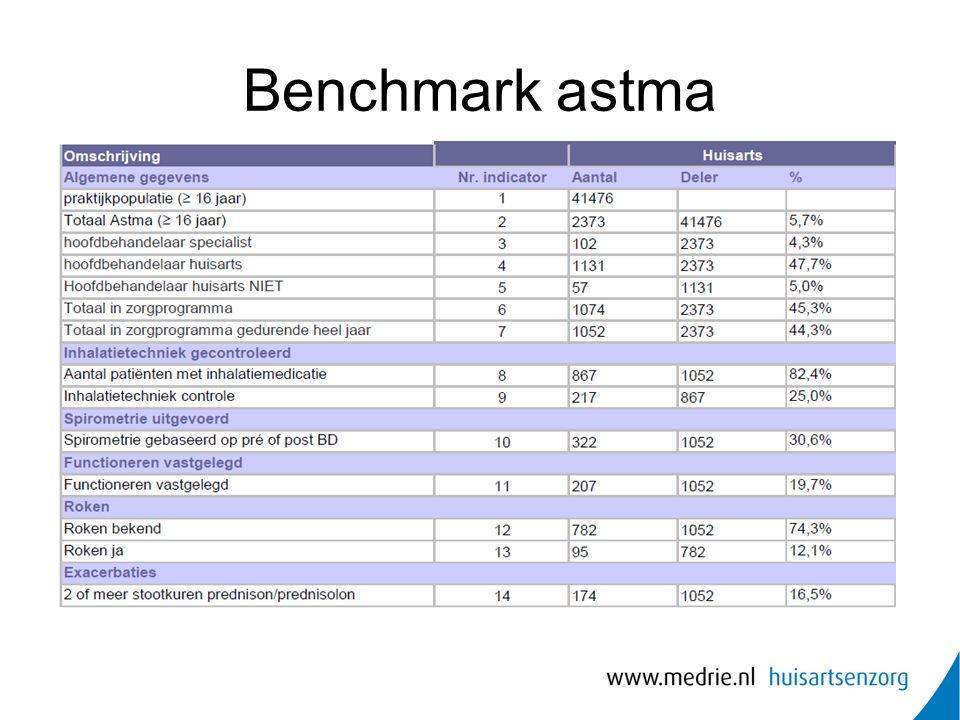 Benchmark astma