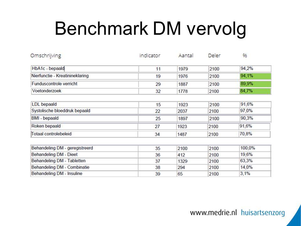 Benchmark DM vervolg