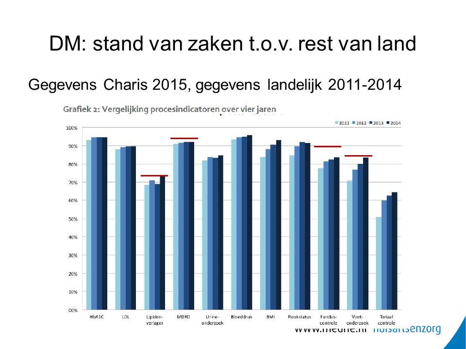 DM: stand van zaken t.o.v. rest van land Gegevens Charis 2015, gegevens landelijk 2011-2014