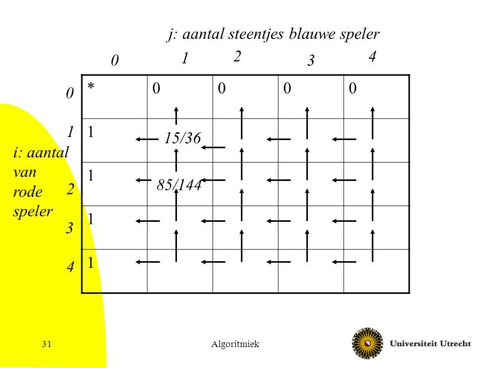 Algoritmiek31 *0000 1 1 1 1 j: aantal steentjes blauwe speler 0 1 2 3 4 i: aantal van rode speler 0 1 2 3 4 15/36 85/144