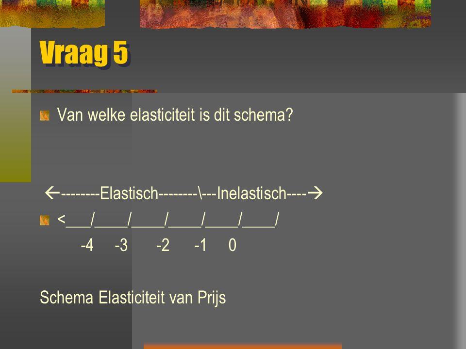 Vraag 5 Van welke elasticiteit is dit schema?  --------Elastisch--------\---Inelastisch----  <___/____/____/____/____/____/ -4 -3 -2 -1 0 Schema Ela