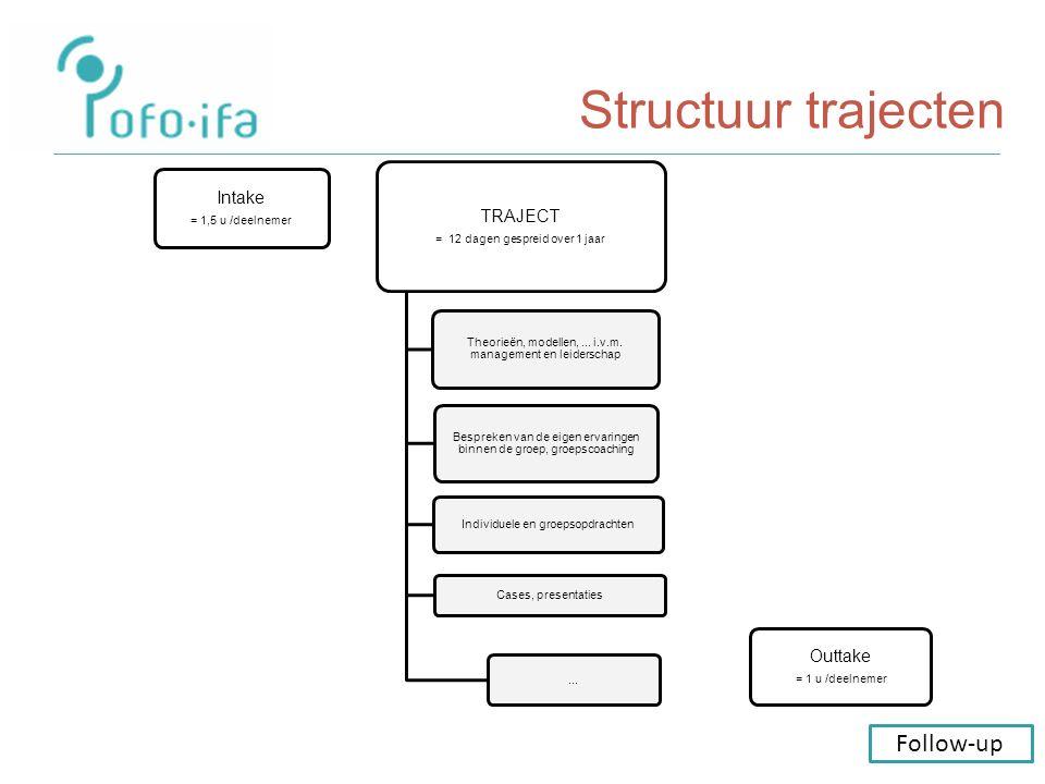 Structuur trajecten Intake = 1,5 u /deelnemer TRAJECT = 12 dagen gespreid over 1 jaar Theorieën, modellen,...