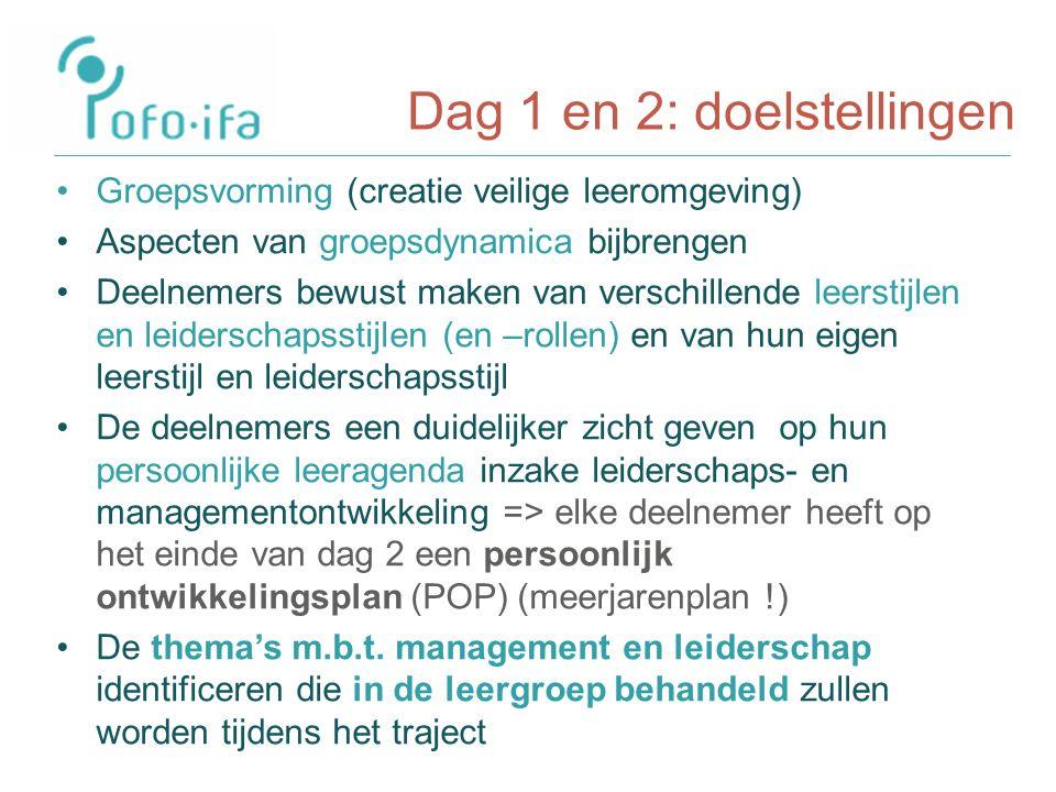 Dag 1 en 2: doelstellingen Groepsvorming (creatie veilige leeromgeving) Aspecten van groepsdynamica bijbrengen Deelnemers bewust maken van verschillende leerstijlen en leiderschapsstijlen (en –rollen) en van hun eigen leerstijl en leiderschapsstijl De deelnemers een duidelijker zicht geven op hun persoonlijke leeragenda inzake leiderschaps- en managementontwikkeling => elke deelnemer heeft op het einde van dag 2 een persoonlijk ontwikkelingsplan (POP) (meerjarenplan !) De thema's m.b.t.