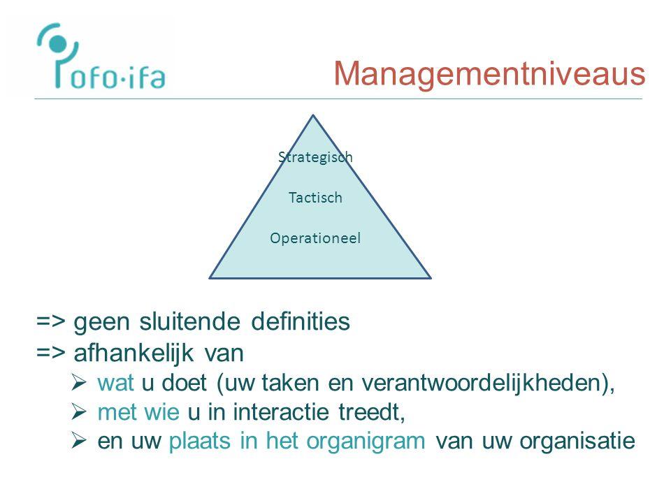 Managementniveaus => geen sluitende definities => afhankelijk van  wat u doet (uw taken en verantwoordelijkheden),  met wie u in interactie treedt,  en uw plaats in het organigram van uw organisatie Strategisch Tactisch Operationeel