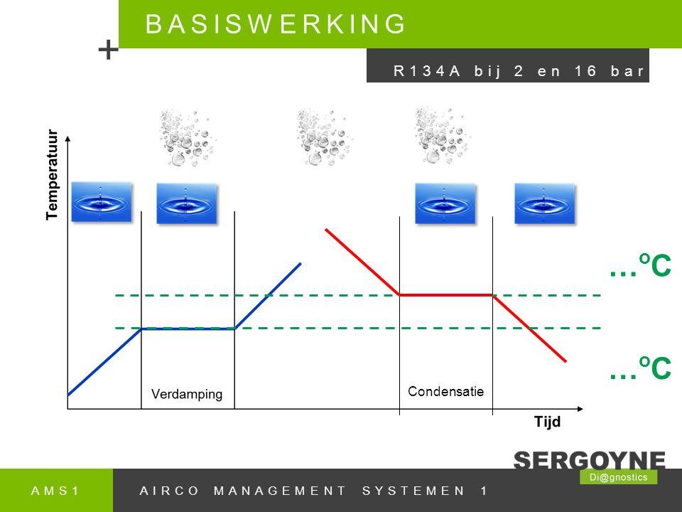 AMS1AIRCO MANAGEMENT SYSTEMEN 1 BASISWERKING + R134A bij 2 en 16 bar Condensatie …oC…oC …oC…oC