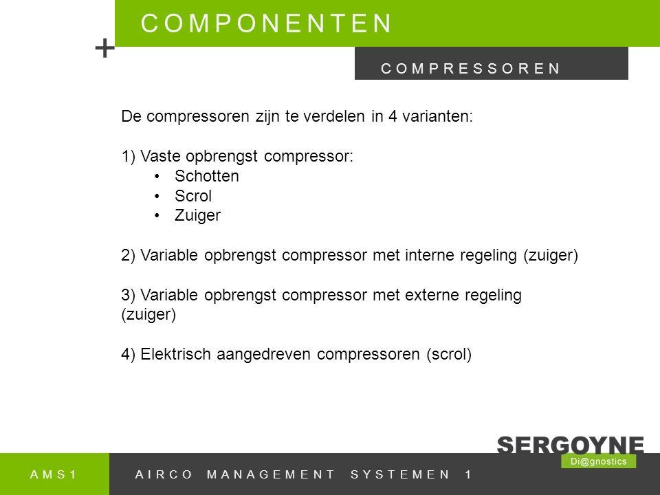 AMS1AIRCO MANAGEMENT SYSTEMEN 1 COMPONENTEN + COMPRESSOREN De compressoren zijn te verdelen in 4 varianten: 1) Vaste opbrengst compressor: Schotten Scrol Zuiger 2) Variable opbrengst compressor met interne regeling (zuiger) 3) Variable opbrengst compressor met externe regeling (zuiger) 4) Elektrisch aangedreven compressoren (scrol)
