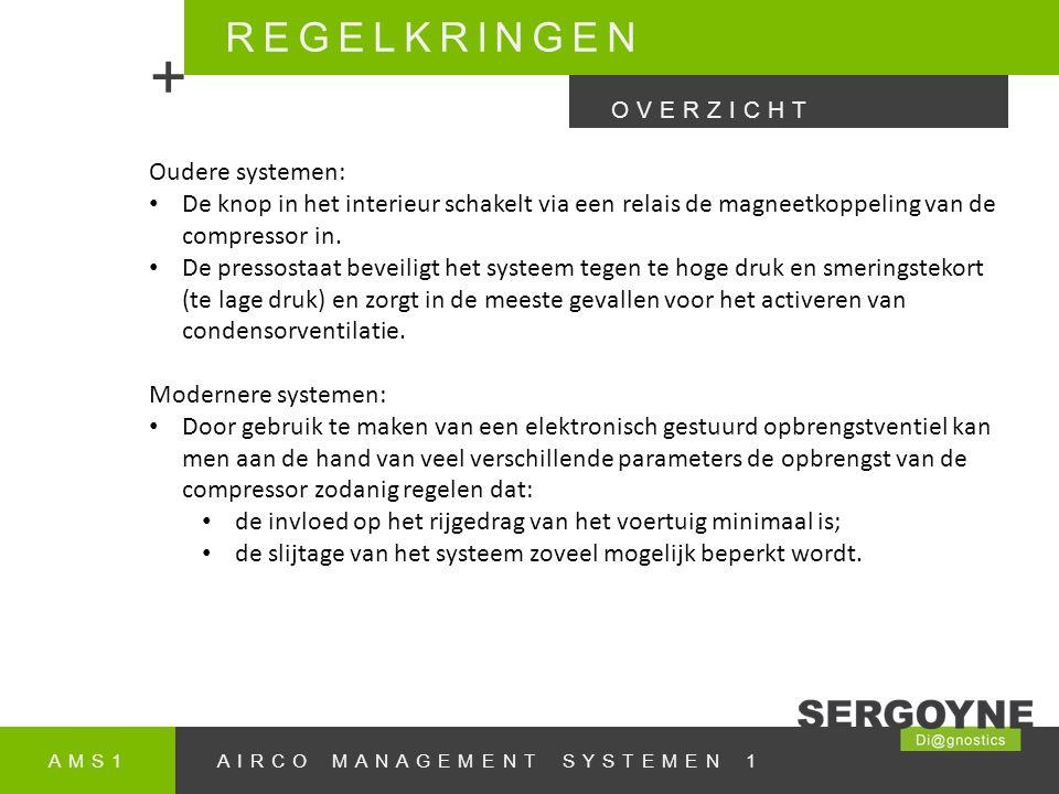 AMS1AIRCO MANAGEMENT SYSTEMEN 1 REGELKRINGEN + OVERZICHT Oudere systemen: De knop in het interieur schakelt via een relais de magneetkoppeling van de compressor in.