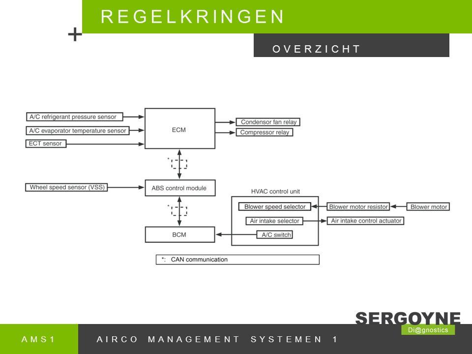 AMS1AIRCO MANAGEMENT SYSTEMEN 1 REGELKRINGEN + OVERZICHT