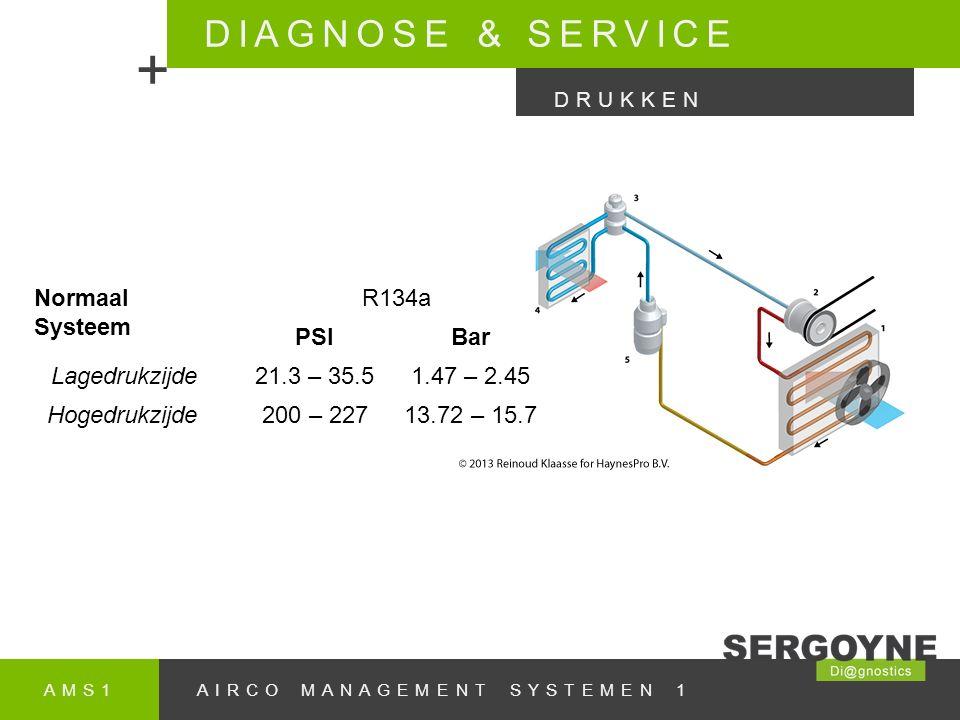 AMS1AIRCO MANAGEMENT SYSTEMEN 1 DIAGNOSE & SERVICE + DRUKKEN Normaal Systeem R134a PSIBar Lagedrukzijde21.3 – 35.51.47 – 2.45 Hogedrukzijde200 – 22713.72 – 15.7