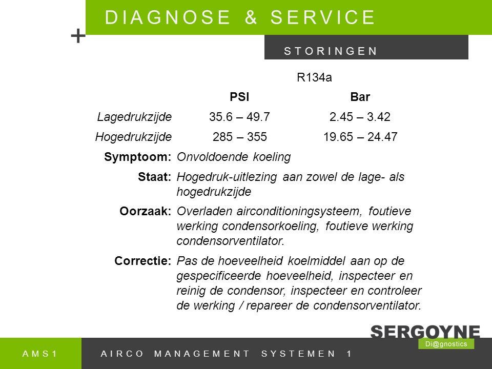 AMS1AIRCO MANAGEMENT SYSTEMEN 1 DIAGNOSE & SERVICE + STORINGEN R134a PSIBar Lagedrukzijde35.6 – 49.72.45 – 3.42 Hogedrukzijde285 – 35519.65 – 24.47 Symptoom:Onvoldoende koeling Staat:Hogedruk-uitlezing aan zowel de lage- als hogedrukzijde Oorzaak:Overladen airconditioningsysteem, foutieve werking condensorkoeling, foutieve werking condensorventilator.