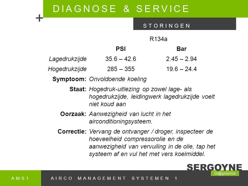 AMS1AIRCO MANAGEMENT SYSTEMEN 1 DIAGNOSE & SERVICE + STORINGEN R134a PSIBar Lagedrukzijde35.6 – 42.62.45 – 2.94 Hogedrukzijde285 – 35519.6 – 24.4 Symptoom:Onvoldoende koeling Staat:Hogedruk-uitlezing op zowel lage- als hogedrukzijde, leidingwerk lagedrukzijde voelt niet koud aan Oorzaak:Aanwezigheid van lucht in het airconditioningsysteem.