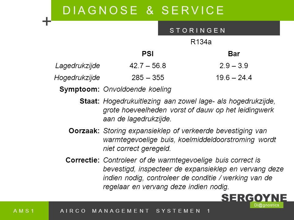 AMS1AIRCO MANAGEMENT SYSTEMEN 1 DIAGNOSE & SERVICE + STORINGEN R134a PSIBar Lagedrukzijde42.7 – 56.82.9 – 3.9 Hogedrukzijde285 – 35519.6 – 24.4 Symptoom:Onvoldoende koeling Staat:Hogedrukuitlezing aan zowel lage- als hogedrukzijde, grote hoeveelheden vorst of dauw op het leidingwerk aan de lagedrukzijde.