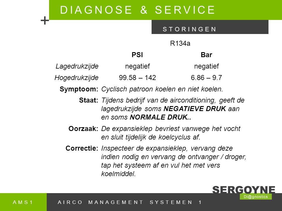 AMS1AIRCO MANAGEMENT SYSTEMEN 1 DIAGNOSE & SERVICE + STORINGEN R134a PSIBar Lagedrukzijdenegatief Hogedrukzijde99.58 – 1426.86 – 9.7 Symptoom:Cyclisch patroon koelen en niet koelen.