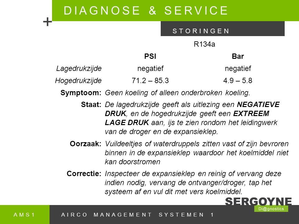AMS1AIRCO MANAGEMENT SYSTEMEN 1 DIAGNOSE & SERVICE + STORINGEN R134a PSIBar Lagedrukzijdenegatief Hogedrukzijde71.2 – 85.34.9 – 5.8 Symptoom:Geen koeling of alleen onderbroken koeling.